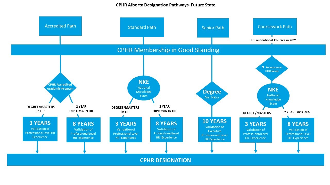 CPHR Alberta Paths to the CPHR Designation