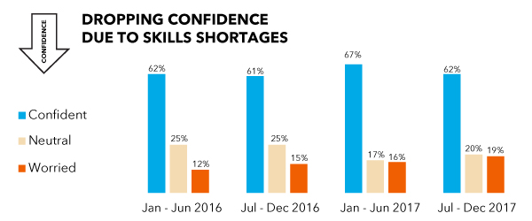 Alberta Hiring Confidence Index July-December - Dropping Confidence due to Skills Shortages