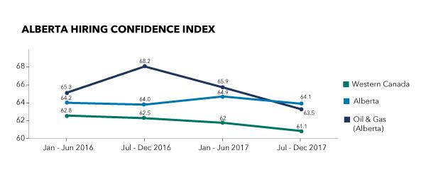 Alberta Hiring Confidence Index July-December