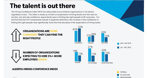 The talent is out there fourth alberta hr trends report released september 2015 alberta hr trends report infographic ccuart Gallery
