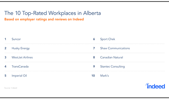 Top-Rated Workplaces